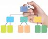 Как составлять правильную структуру каталога вашего интернет-магазина?