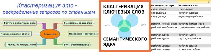 Кластеризация поисковых запросов семантического ядра